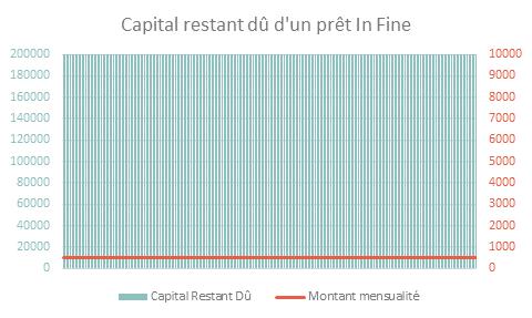 Le Pret In Fine L Emprunteur Rembourse Uniquement Les Interets