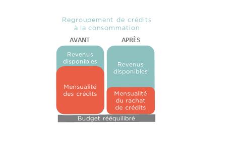 Regroupement-de-credits-consommation